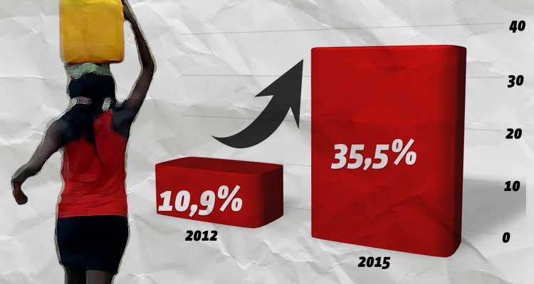 Dívida pública cresce, em 2015, para 35,5% do PIB - Folha 8