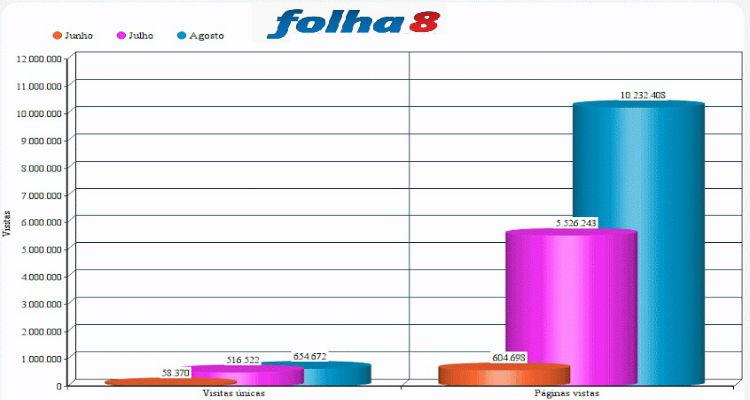 Dados-folha8-angola