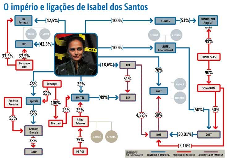 O império de Isabel dos Santos