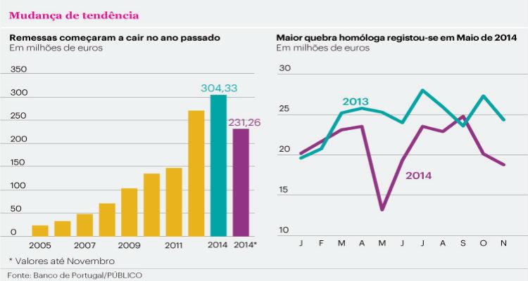 Remessas de Angola para Portugal caem 14% - Folha 8